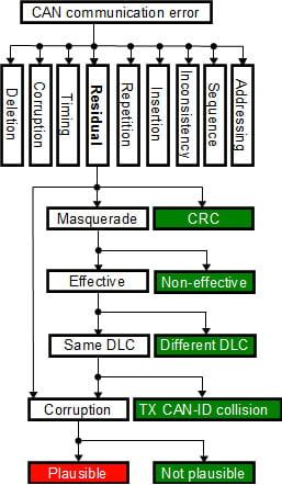Figure 1: Residual error model