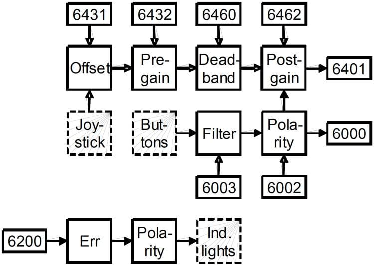 Figure 8: Simplified block-diagram of a CiA- 401 compatible HMI