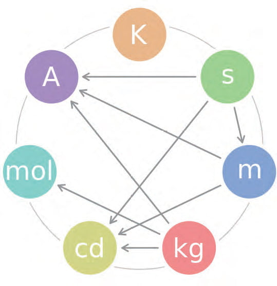 Figure 1: The seven base SI-Units and their interdependencies (clockwise from the top: Kelvin (temperature), second (time), meter (length), kilogram (mass), candela (luminous intensity), mole (amount of substance, and Ampere (electric current